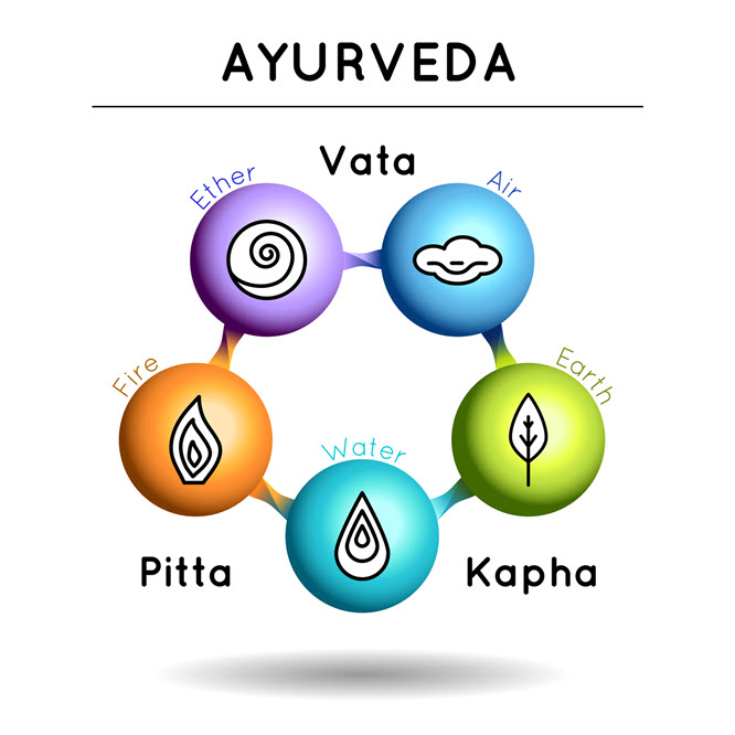 Ayurvedic Dosha Diagram, From left to right, Ether, Air, Earth, Water, Fire